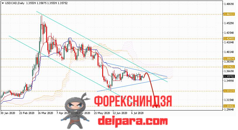 USD/CAD прогноз курса Доллар Канадский Доллар на 20.07.2020