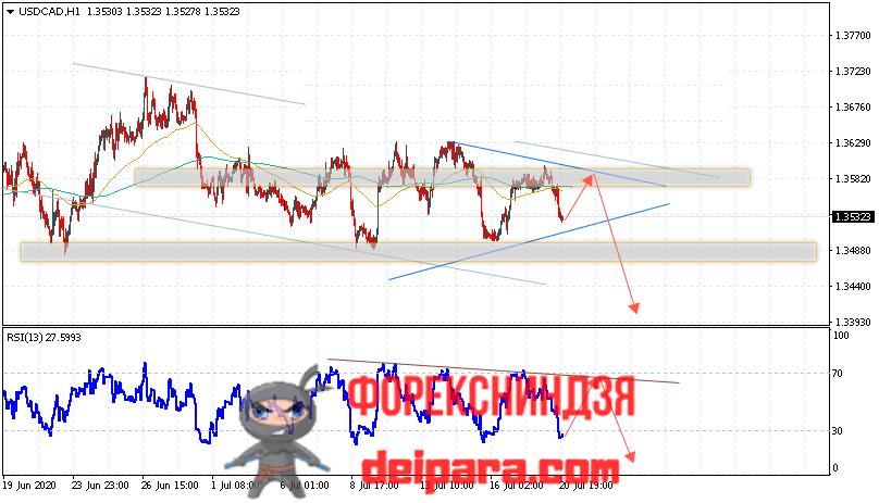 USD/CAD прогноз курса Доллар Канадский Доллар на 21.07.2020