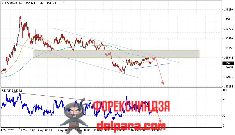 USD/CAD прогноз курса Доллар Канадский Доллар на 02.07.2020