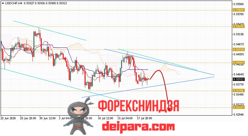 USD/CHF прогноз курса Доллар Франк на 22.07.2020
