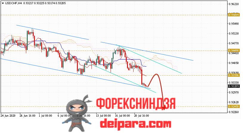 USD/CHF прогноз курса Доллар Франк на 23.07.2020