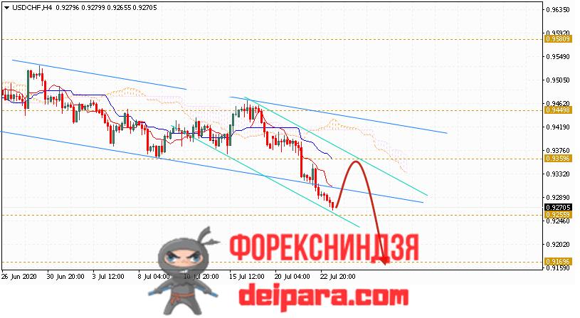 USD/CHF прогноз курса Доллар Франк на 24.07.2020
