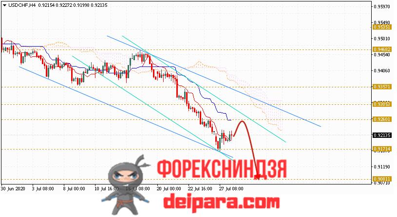 USD/CHF прогноз курса Доллар Франк на 29.07.2020