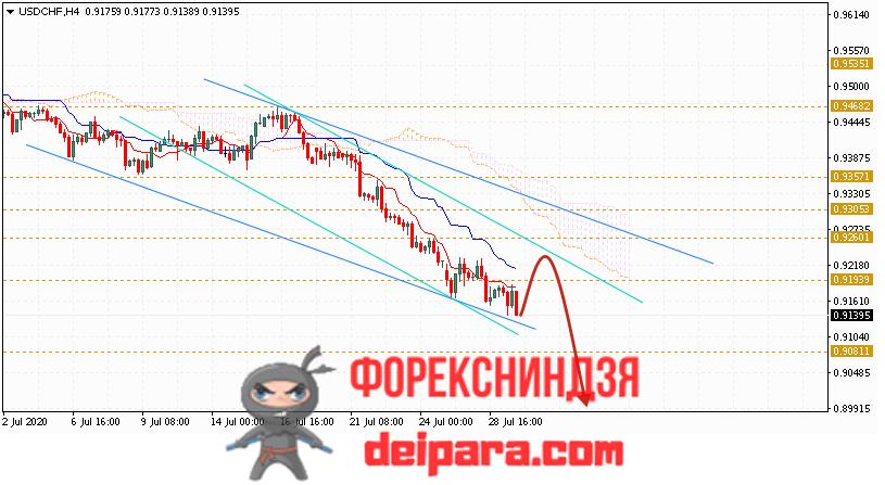 USD/CHF прогноз курса Доллар Франк на 30.07.2020