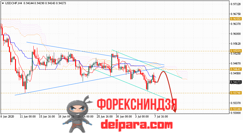 USD/CHF прогноз курса Доллар Франк на 08.07.2020