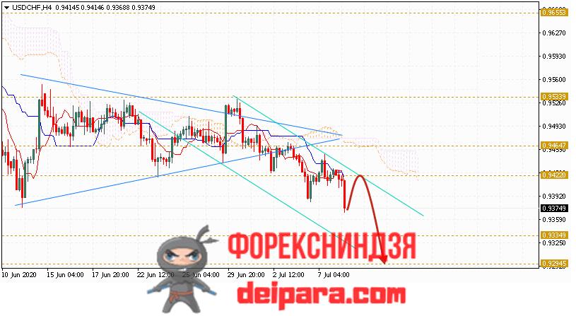 USD/CHF прогноз курса Доллар Франк на 09.07.2020
