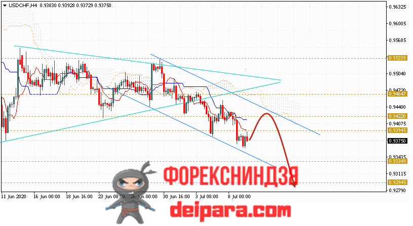 USD/CHF прогноз курса Доллар Франк на 10.07.2020