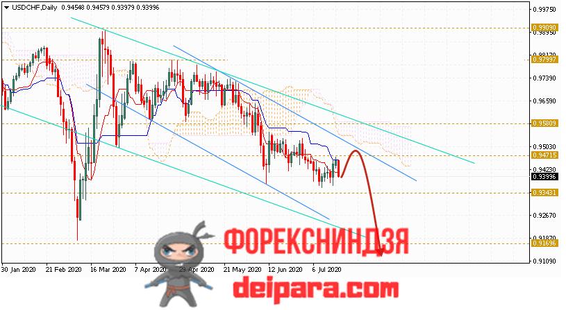 USD/CHF прогноз курса Доллар Франк на 20.07.2020