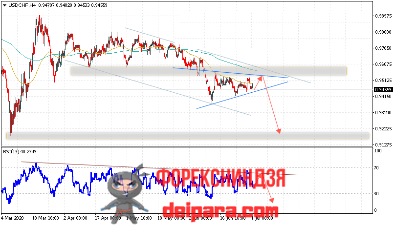 USD/CHF прогноз курса Доллар Франк на 02.07.2020