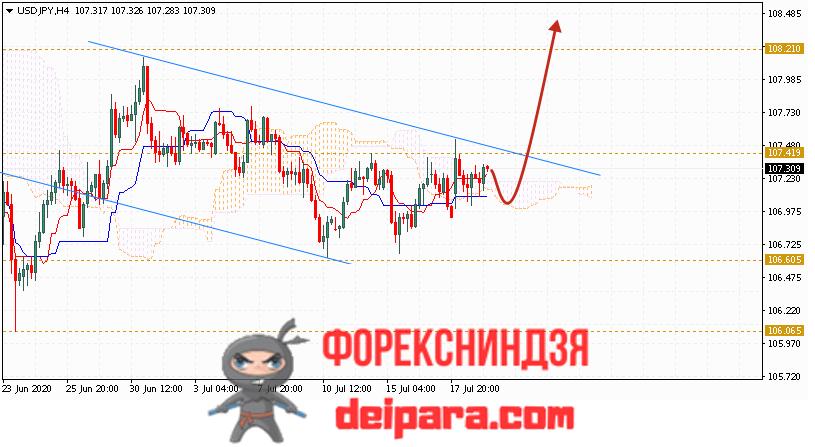 USD/JPY прогноз курса Доллар Иена на 22.07.2020