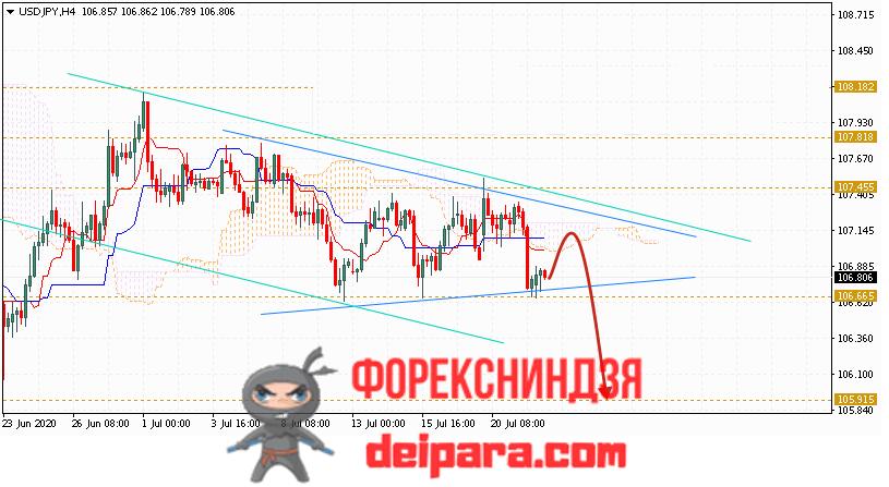 USD/JPY прогноз курса Доллар Иена на 23.07.2020