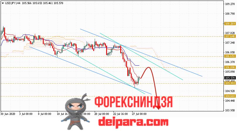 USD/JPY прогноз курса Доллар Иена на 29.07.2020
