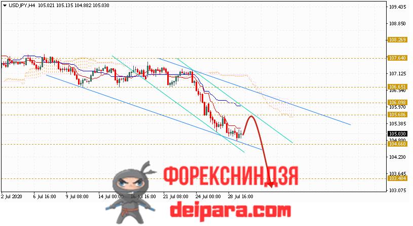 USD/JPY прогноз курса Доллар Иена на 30.07.2020