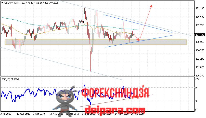 USD/JPY прогноз курса Доллар Иена на 06.07.2020