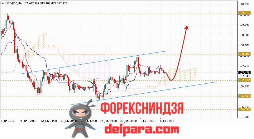 USD/JPY прогноз курса Доллар Иена на 07.07.2020