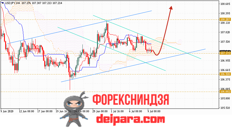 USD/JPY прогноз курса Доллар Иена на 10.07.2020