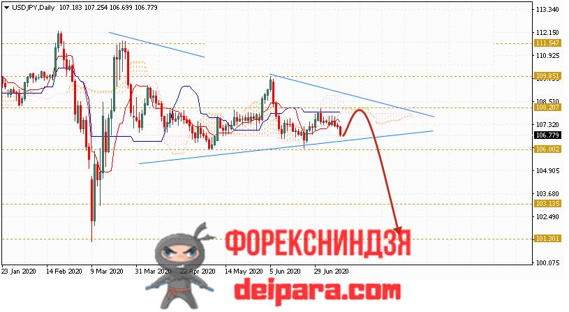 USD/JPY прогноз курса Доллар Иена на 13.07.2020