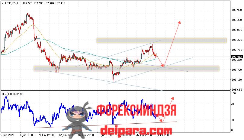 USD/JPY прогноз курса Доллар Иена на 02.07.2020
