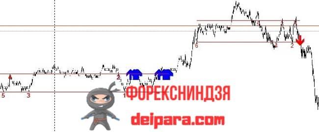 Рисунок. WAWES_Signal на графике.
