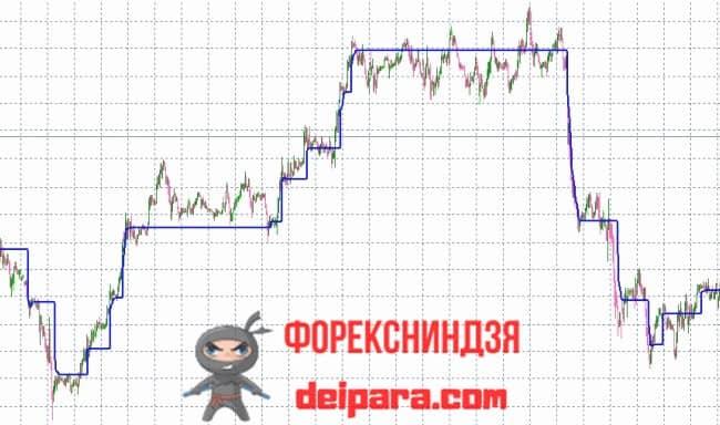 Рисунок. Adaptive Market Level на графике.