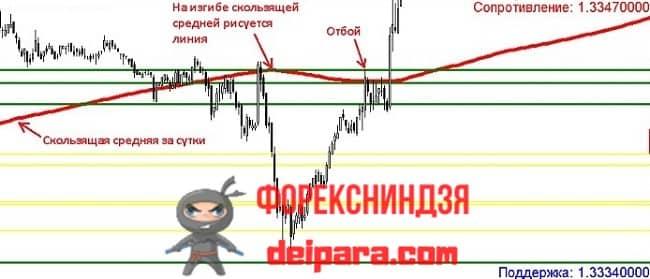 Рисунок. Bending_MA24H1 на графике.