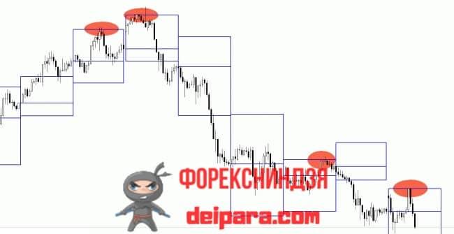Рисунок. DAILY_RANGE_PROJECTIONS на графике.