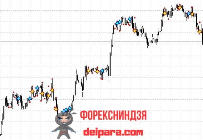 Рисунок. DC signals на графике.