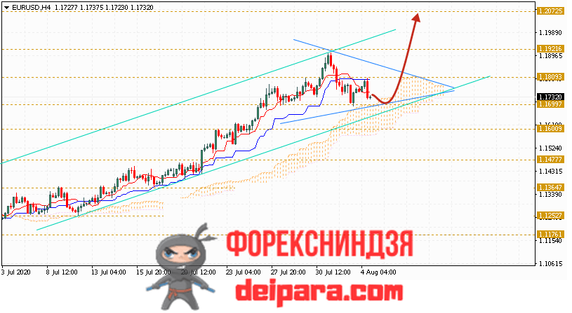 EUR/USD прогноз курса Евро Доллар на 05.08.2020