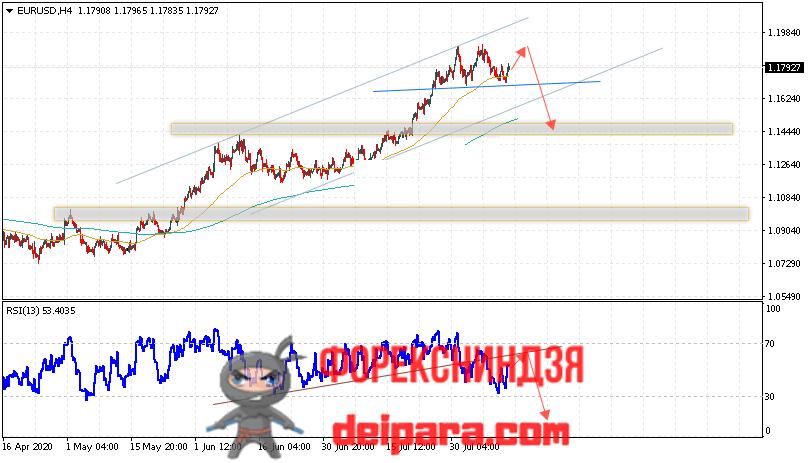EUR/USD прогноз курса Евро Доллар на 13.08.2020