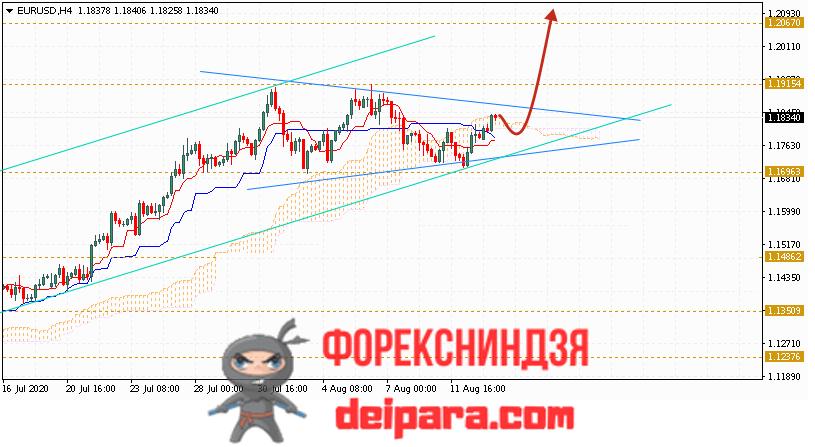 EUR/USD прогноз курса Евро Доллар на 14.08.2020