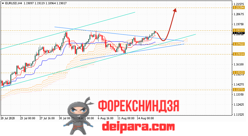EUR/USD прогноз курса Евро Доллар на 19.08.2020