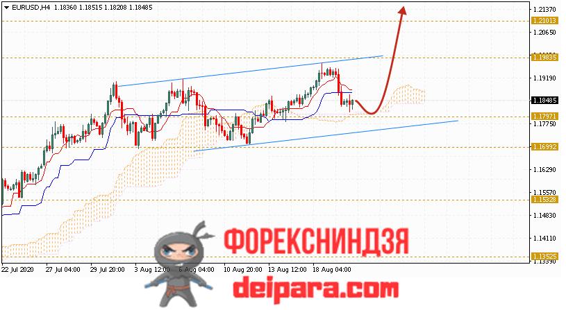 EUR/USD прогноз курса Евро Доллар на 21.08.2020