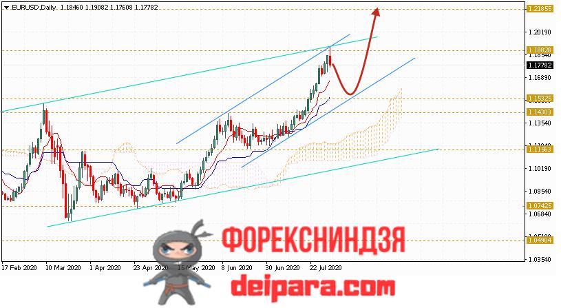 EUR/USD прогноз курса Евро Доллар на 03.08.2020