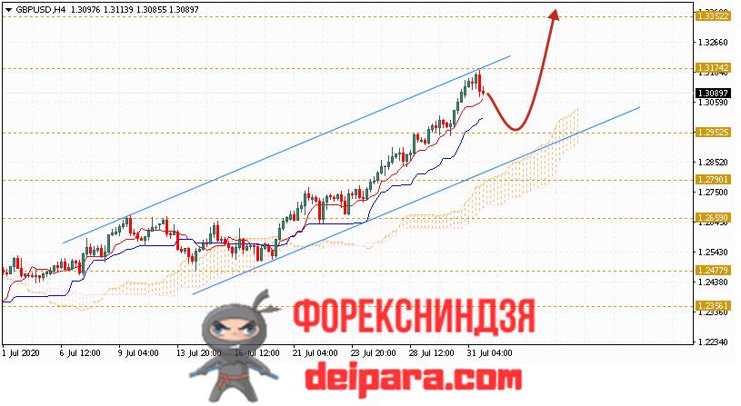 GBP/USD прогноз курса Фунта и Доллара на 04.08.2020
