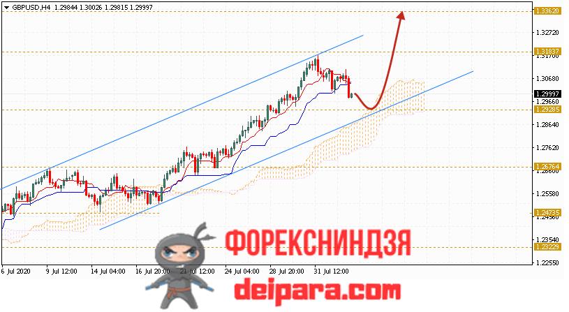 GBP/USD прогноз курса Фунта и Доллара на 05.08.2020