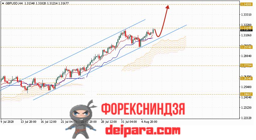 GBP/USD прогноз курса Фунта и Доллара на 07.08.2020
