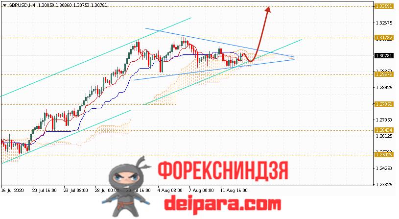 GBP/USD прогноз курса Фунта и Доллара на 14.08.2020