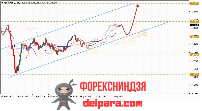 GBP/USD прогноз курса Фунта и Доллара на 17.08.2020