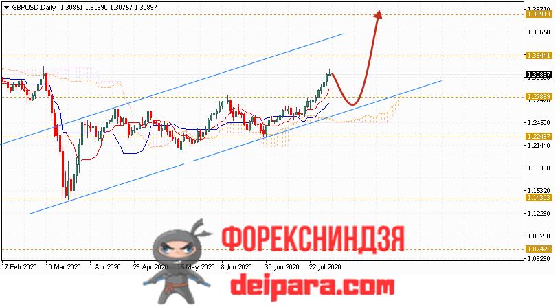 GBP/USD прогноз курса Фунта и Доллара на 03.08.2020