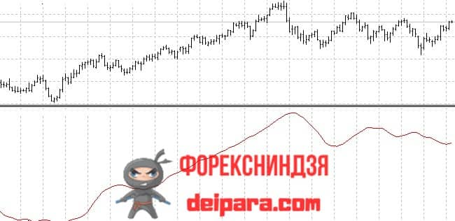 Рисунок. iBeta на графике.