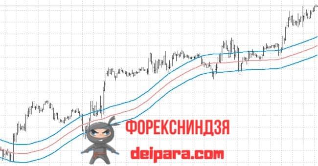 Рисунок. MA_Ishimoku_Convert_Channel на графике.