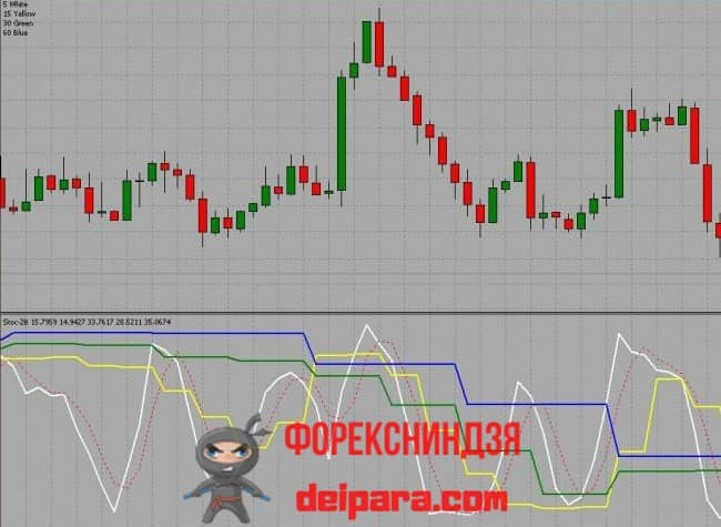 Рисунок. Multi Time Frame Stochastic на графике.