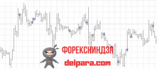 Рисунок. SimpleScalp_MTF на графике.