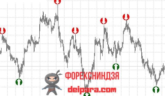 Рисунок. super_signals-mod на графике.