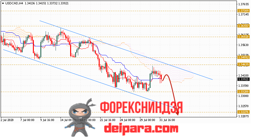 USD/CAD прогноз курса Доллар Канадский Доллар на 04.08.2020