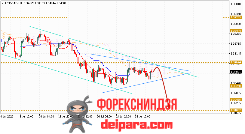 USD/CAD прогноз курса Доллар Канадский Доллар на 05.08.2020