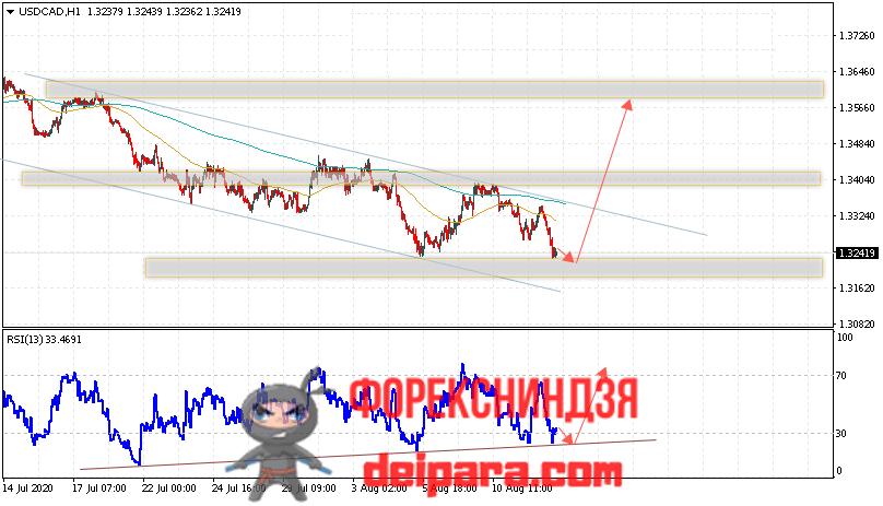 USD/CAD прогноз курса Доллар Канадский Доллар на 13.08.2020