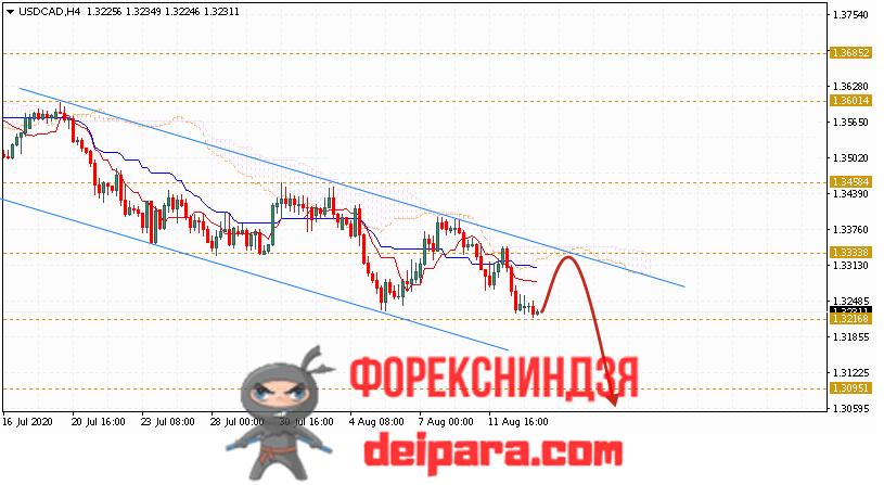 USD/CAD прогноз курса Доллар Канадский Доллар на 14.08.2020