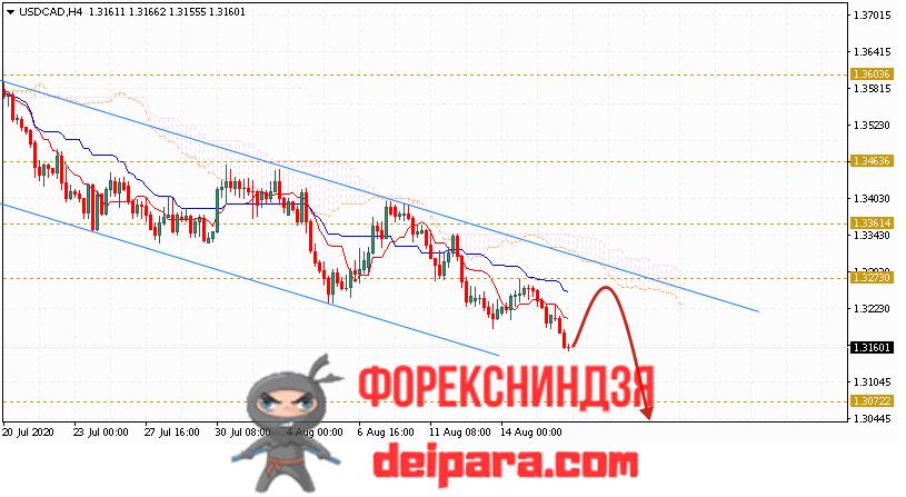 USD/CAD прогноз курса Доллар Канадский Доллар на 19.08.2020