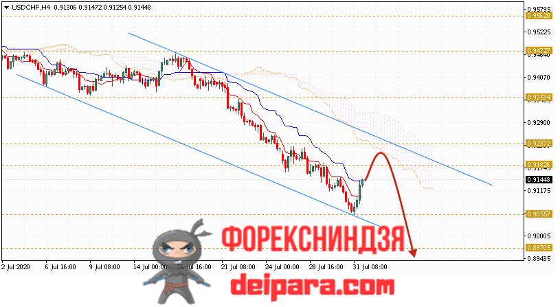 USD/CHF прогноз курса Доллар Франк на 04.08.2020